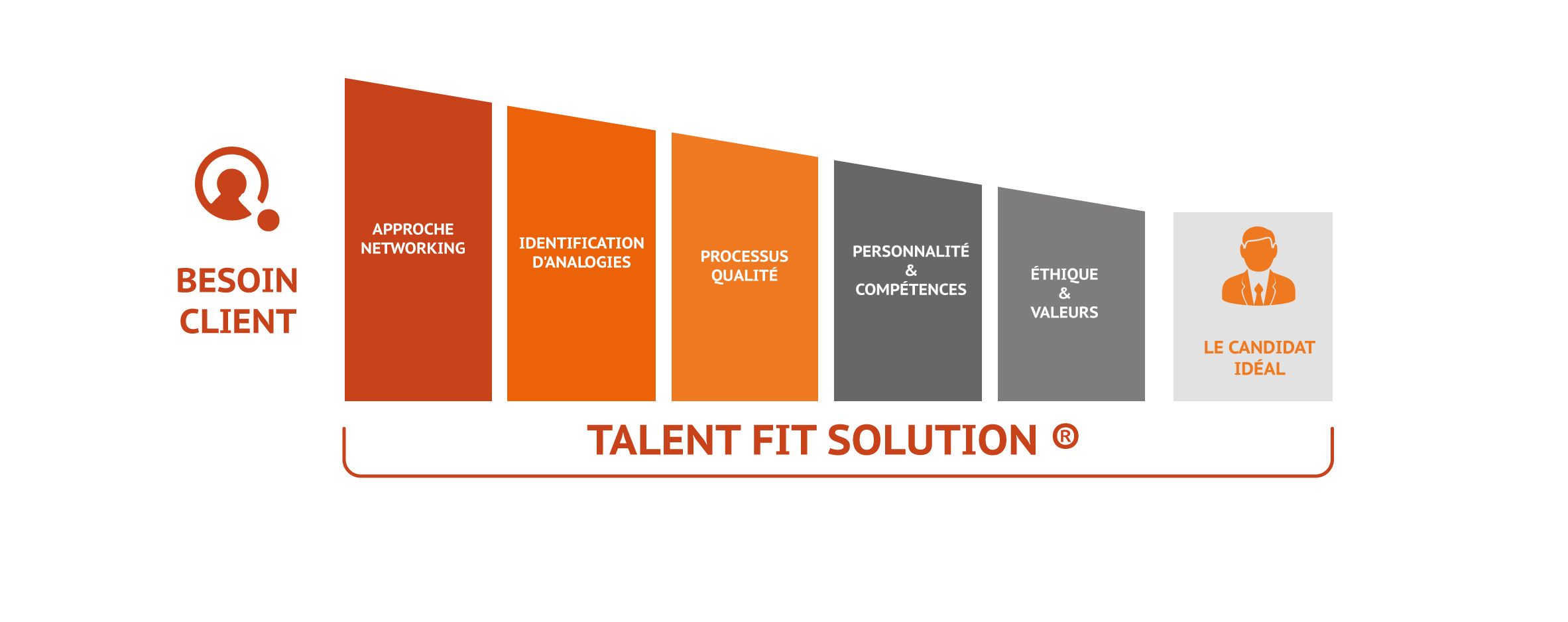 LeaderIA Talent Fit Solution